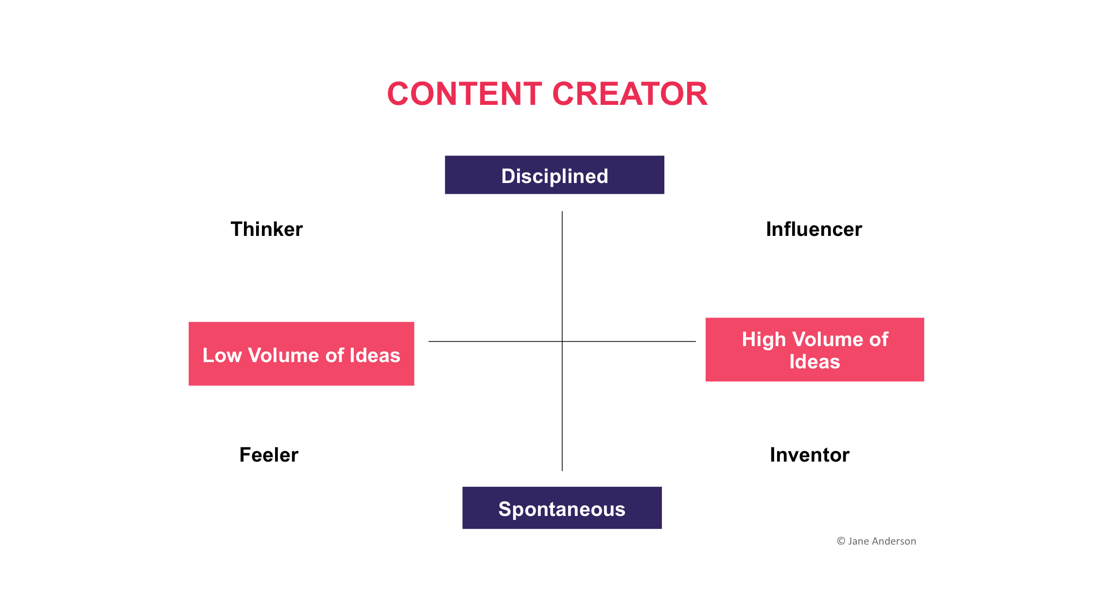 Content Creator model - What Type of Content Creator are You